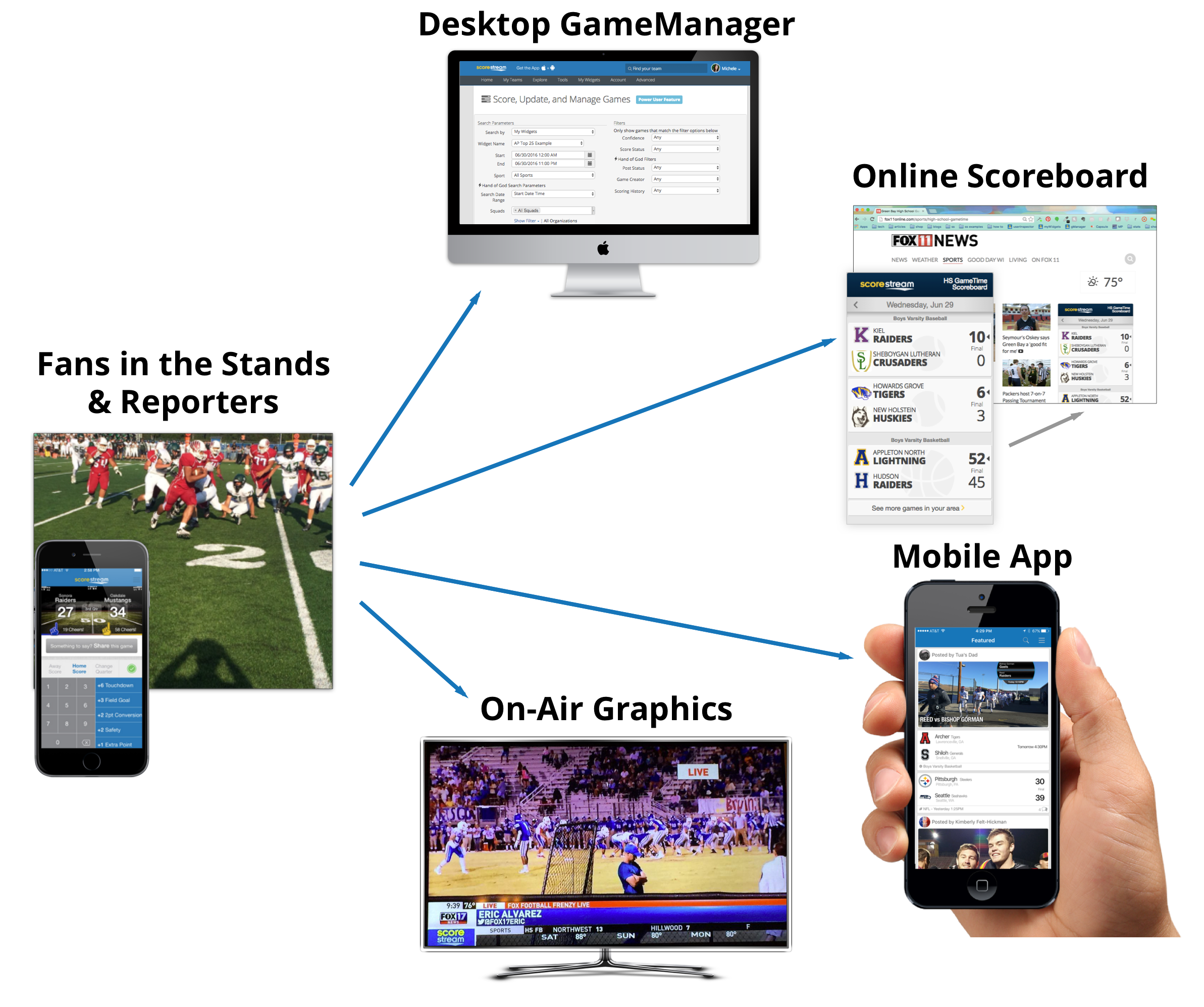 ScoreStream Sports Syndication Diagram